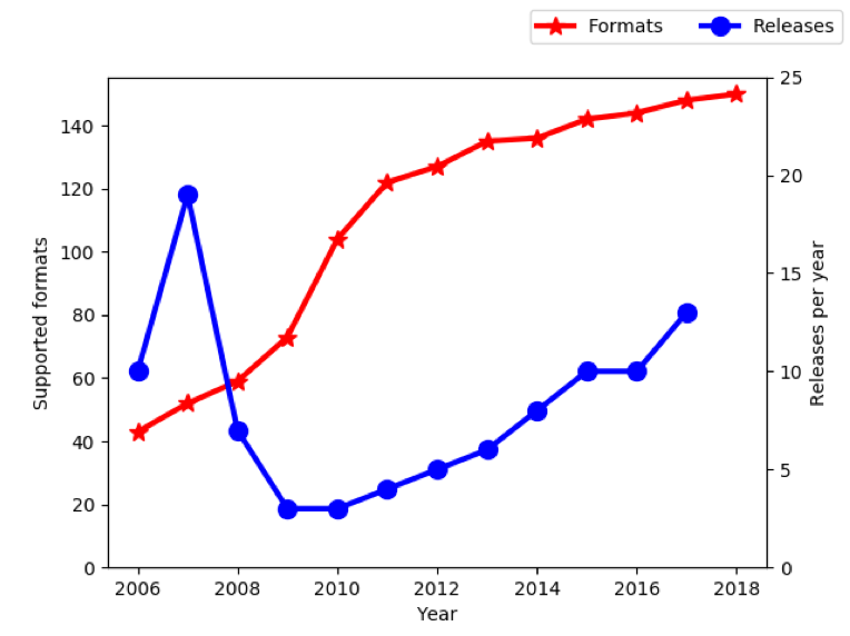 Growth of file format readers (2006-2018)